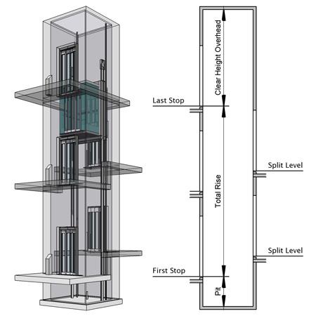 elevator-thang may